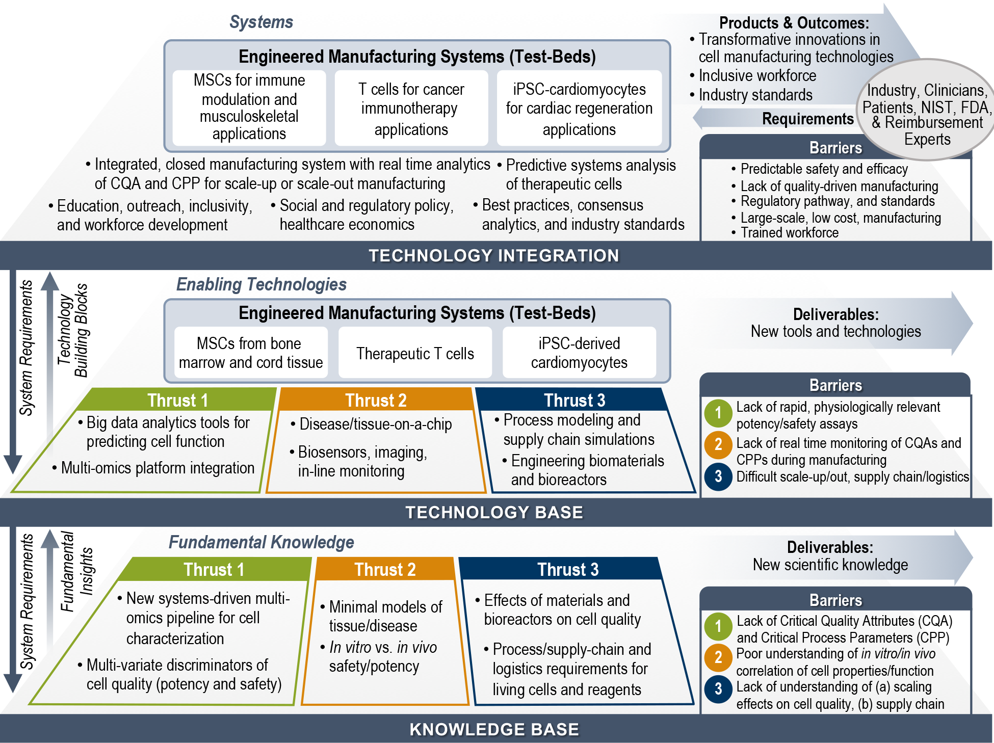 A 3 plane chart describing in detail the testbed manufacturing systems process with thrusts, technology and foundation knowledge
