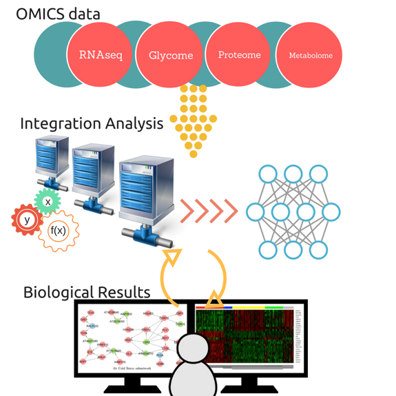 Diagram showing OMICS data moving into integration analysis to gather Biological Results